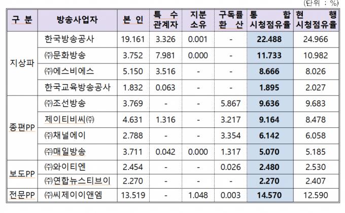 '블랙아웃 엄포' 이유 있었네…KBS 이어 CJ ENM 시청점유율 2년 연속 '2위'