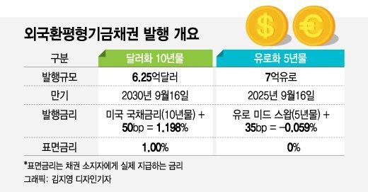 """해외투자자 """"이자내더라도 한국 채권 사겠다""""…줄선 이유는"""