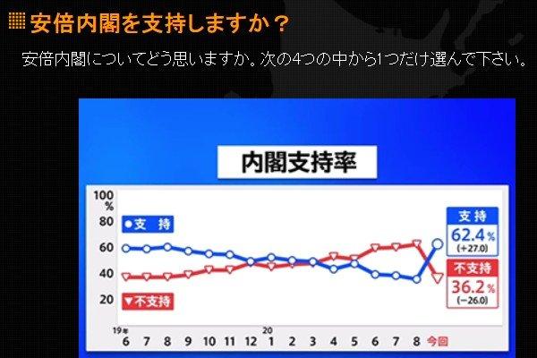 9월7일 공개된 일본 JNN(TBS 계열) 여론조사 결과. 아베 정부 지지율이 62.4%로 한 달 전보다 27.0%포인트 상승했다.