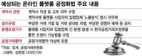 [단독]제2의 '배민 사태', 법으로 막는다