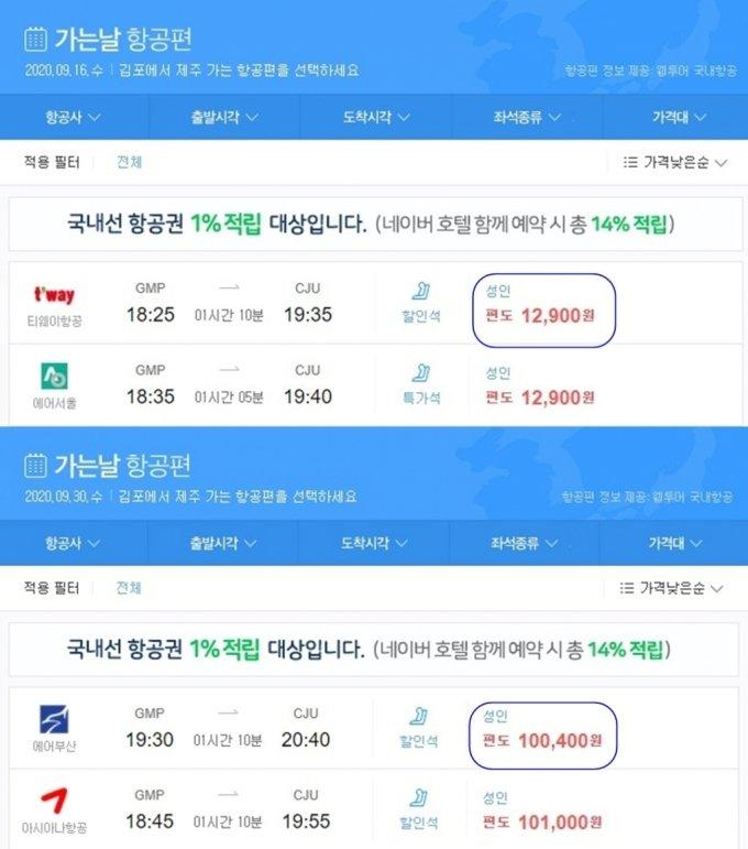 9월16일(수)과 추석연휴가 시작되는 9월30일(수) 김포~제주노선 항공기 가격 비교(낮은 가격 순). 연휴 특수에 여행수요가 몰리며 9만원 가까이 차이가 난다. /사진=네이버 항공권 검색