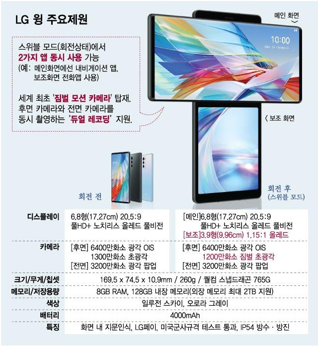 LG전자 전략 스마트폰 'LG 윙' 주요 제원 /사진=최헌정 디자인기자