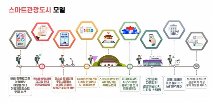 /그래픽=한국관광공사