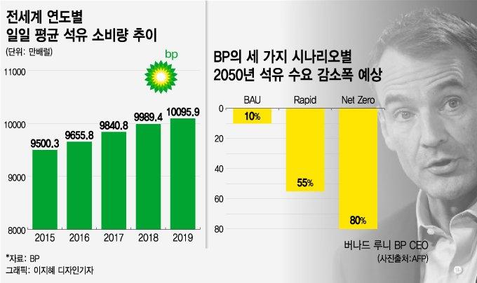 """""""내리막 길만 남았다"""" 111살 석유공룡의 '종말' 선언"""