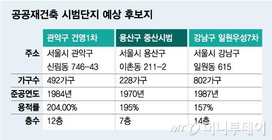 [단독]관악 건영·용산 중산시범·일원 우성..공공재건축 '급부상'