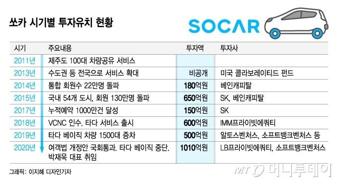 [단독] 쏘카, '12번째 유니콘' 등극…500억 투자 유치