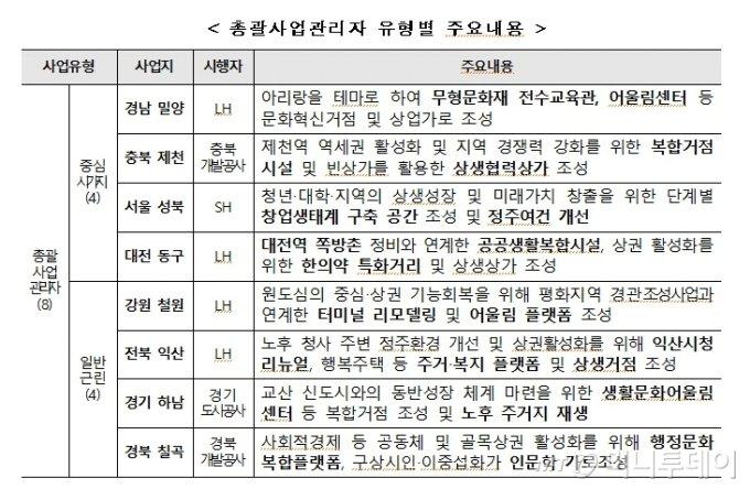 도시재생 뉴딜사업, 서울 성북 등 23곳..1.2조 투자
