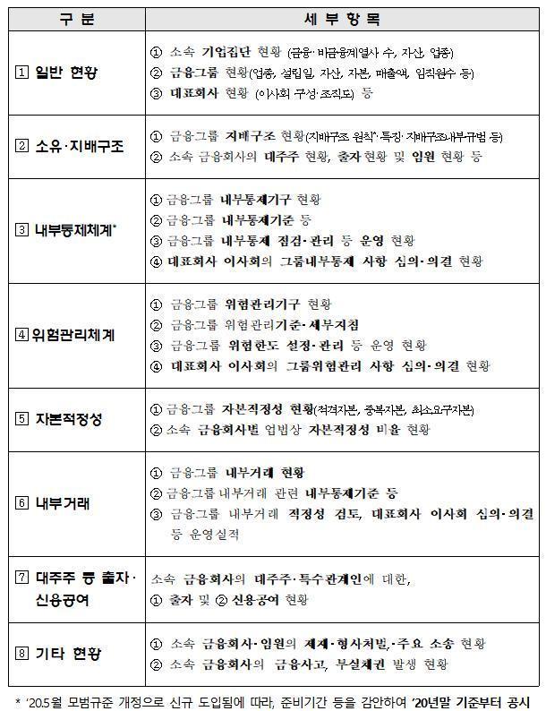 삼성·미래에셋 등 6개 금융그룹 자본적정성, 9월말 드러난다