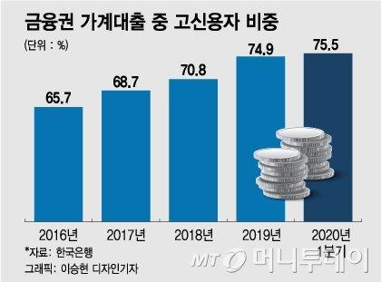 금융권 가계대출 중 고신용자 비중/그래픽=이승현 디자인기자