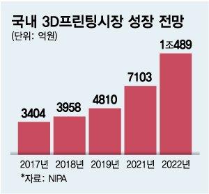 """""""3D프린팅 5대 강국 도약""""…정부도 팔걷었다"""