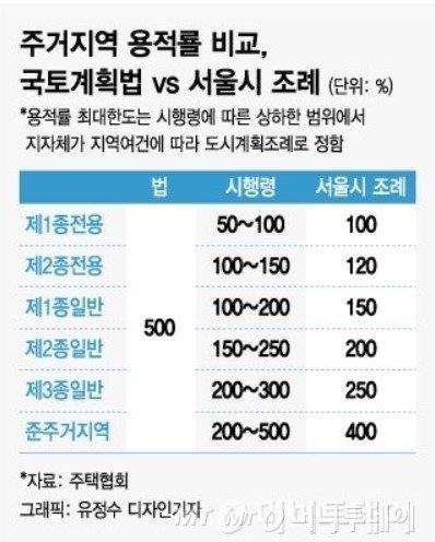 50층 아파트 막는 '법 위의 서울플랜' 바꾼다