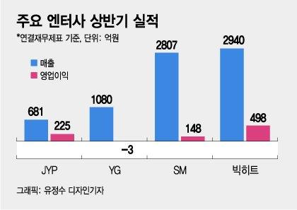 """""""매출 90% BTS"""" """"단순 엔터사 아냐"""" 상장 앞둔 빅히트, 증권가 갈렸다"""