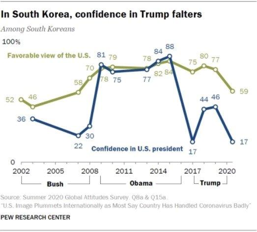 한국인의 미국에 대한 선호도(풀색) 및 미국대통령 신뢰도(파란색). 연도 구간별 대통령 이름은 부시, 오바마, 트럼프. /사진=퓨리서치