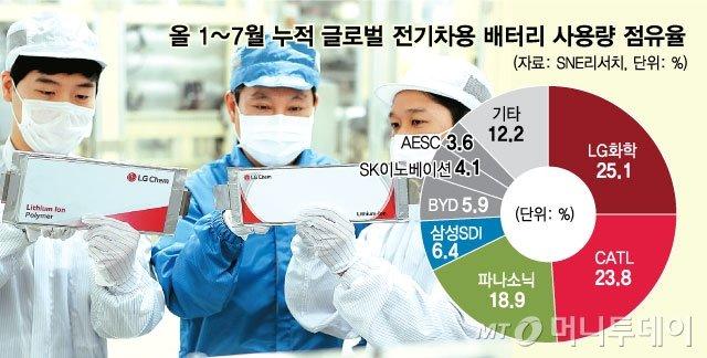 """LG화학 산 개미들 어쩌나…""""물적분할 막아달라"""" 청원까지"""