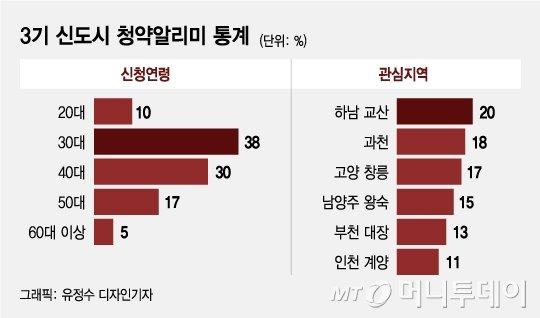 3기 신도시 '뜨거운 열기', 한달새 100만명 우르르