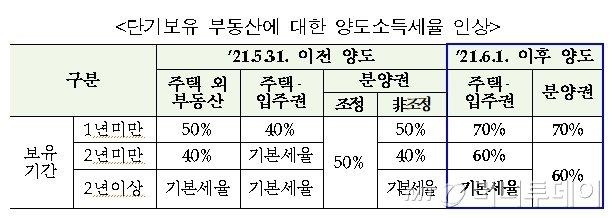 수도권 매매이사…이전집 1년 내 못 팔면 취득세 '8%+가산세'