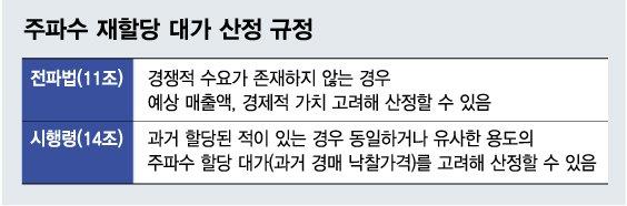 """""""주파수 재할당 과거 경매가 반영 땐 위법 소지"""""""