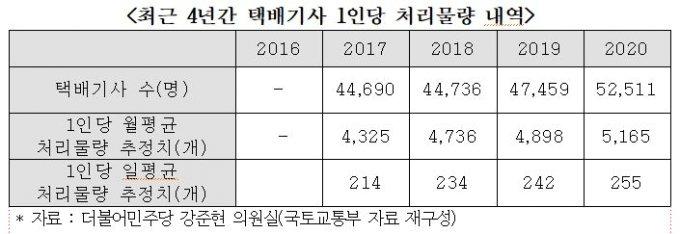 [단독]코로나에 택배 '月 3억건'…기사 1명이 하루 255곳 배달