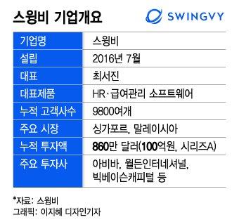 """동남아의 韓스타트업 """"비대면 만나 300% 성장"""""""