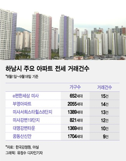 """전세대란 하남, 위장전입 극성…""""月 20만원에 고시원 주소로 옮겨"""""""