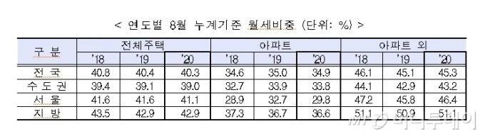 서울 주택 거래 '반토막' 났다..전세 비중도 6% 감소