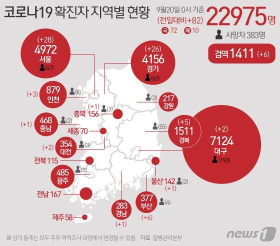 (서울=뉴스1) 이은현 디자이너 = 20일 질병관리본부 중앙방역대책본부에 따르면 이날 0시 기준 코로나19 확진자는 82명 증가한 2만2975명을 기록했다. 신규 확진자 중 국내 지역발생 72명, 해외유입 10명이다. 신규 확진자 82명의 신고 지역은 서울 28명, 부산 6명, 대구 2명, 인천 3명, 대전 1명(해외 1명), 울산 1명, 경기 24명(해외 2명), 충북 1명, 충남 1명, 경북 4명(해외 1명), 경남 1명, 검역과정(해외 6명) 등이다.