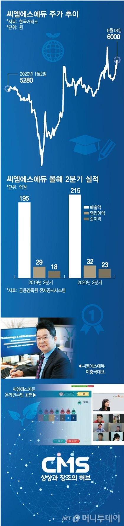"""""""400명 온라인수업에 4000명 몰려"""" 씨엠에스에듀 '나홀로 성장'"""