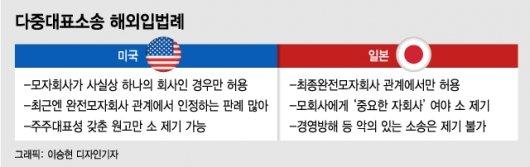 """""""엘리엇 악몽 재현된다"""" 재계 반대 '다중대표소송' 뭐길래"""