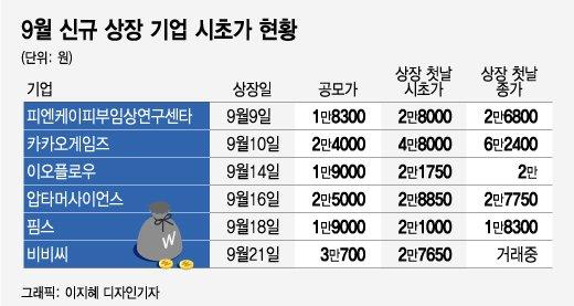 청약 대박 공모주, 상장 첫날 '-18%' 주르륵…개미들 패닉
