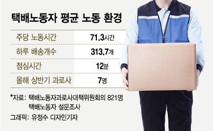 '극한직업' 택배기사·배달라이더 과로사 실태조사 나선다