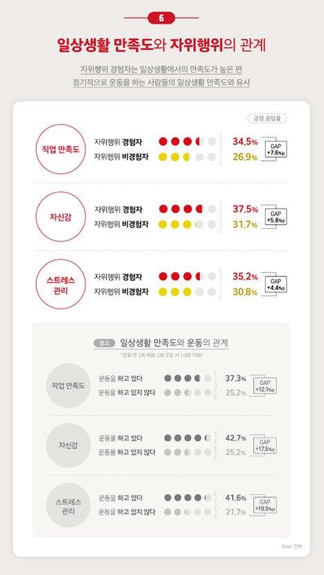 """한국인 10명 중 8명 자위…""""성관계 대체 아닌 자체로 즐겨"""""""