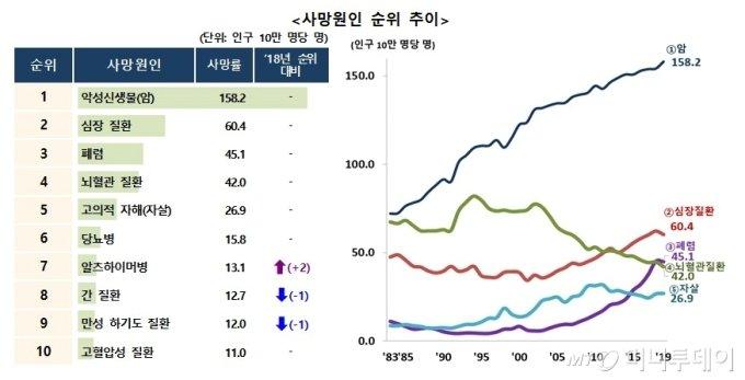 한국인 하루 38명 '극단적 선택' …다시 OECD 자살률 1위