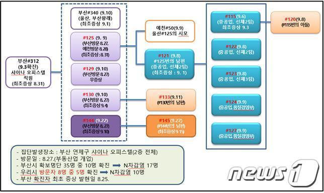 부산 샤이나오피스텔발 감염자 현황(울산시 제공)© 뉴스1