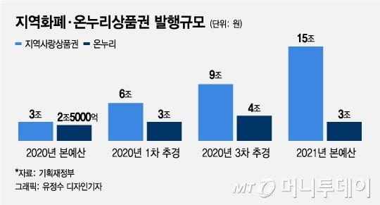 """이재명 """"소비유발"""" 조세연 """"손실유발"""" 지역화폐 효과 둘 다 맞다?"""