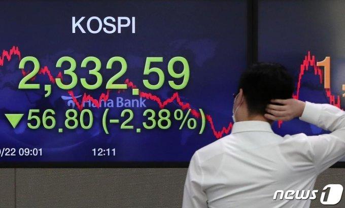 22일 오후 서울 중구 하나은행 명동점 딜링룸 전광판에 코스피 지수가 전일대비 56.8포인트(2.38%) 내린 2,332.59를 나타내고 있다. /사진=뉴스1