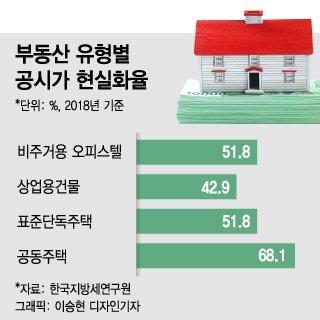 [단독]상가·오피스텔로 눈 돌렸다…비주거용 거래 '역대 최다'