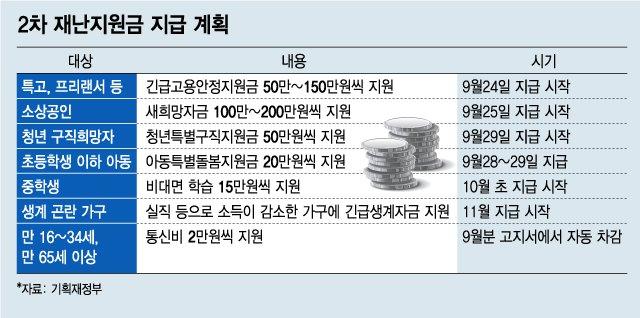 """""""급하니까 빨리"""" 최대 200만원 재난지원금 오늘부터 풀린다"""