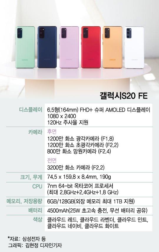 삼성전자 전략 스마트폰 '갤럭시S20 FE' 주요 제원. /사진=김현정 디자인기자