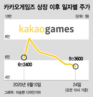 이틀 상한가 친 카카오게임즈, 그후 8일째 떨어진다