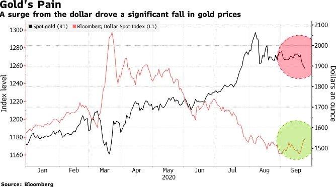 검은색은 금값, 빨간색은 달러인덱스 /사진=블룸버그