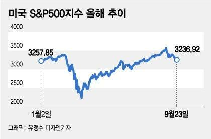 """또 2.6% 떨어진 코스피, 아직 괜찮다? """"2270선이 지지선"""""""
