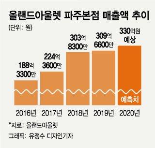 """""""345만원 소파, 168만원에"""" 예비신혼부부 '반값 혼수' 비결"""