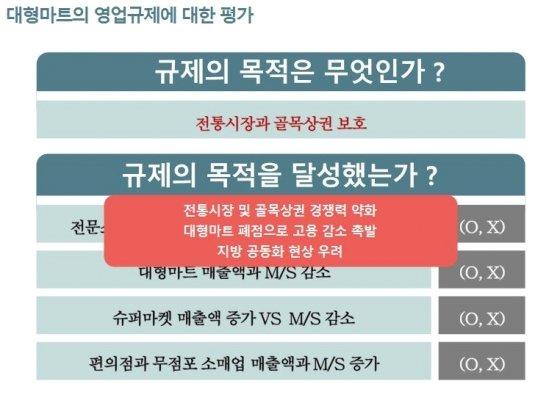 대형마트 영업규제에 대한 평가/사진제공=한무경 의원, 한국유통학회