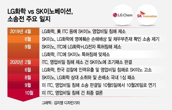 "LG화학 ""OUII가 우리 손 들어줬다"" SK이노 ""반쪽짜리 결론""(종합)"