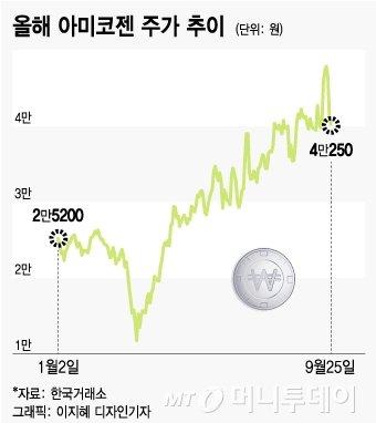 아미코젠, 삼바·셀트…韓바이오의약품 소재납품