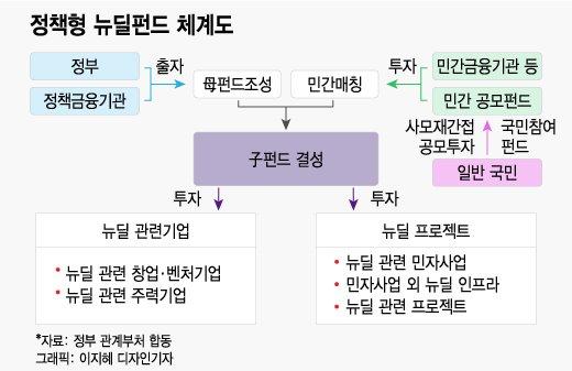 한국판 뉴딜펀드, 40개 분야 197개 품목에 투자한다