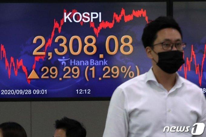 코스피가 2300선을 회복한 28일 서울 중구 명동 하나은행 딜링룸 전광판에 코스피지수가 전일대비 29.29포인트(1.29%) 오른 2308.08을 나타내고 있다. /사진=뉴스1