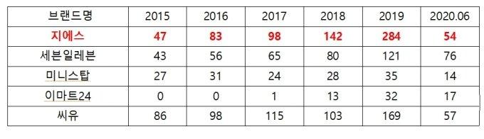 [단독]편의점 업계 5년간 식품위생법 위반 급증