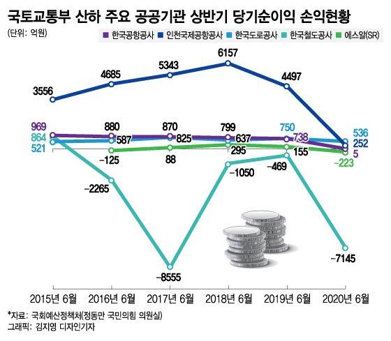 """[단독]철도·항공·도로 '직격탄'…""""5대 공기업 올해 1.5조 적자"""""""