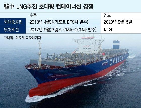 中 'LNG 추진선' 7개월 일찍 수주 따냈지만…한국에 완패